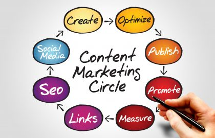 What is Content Marketing in Panama?