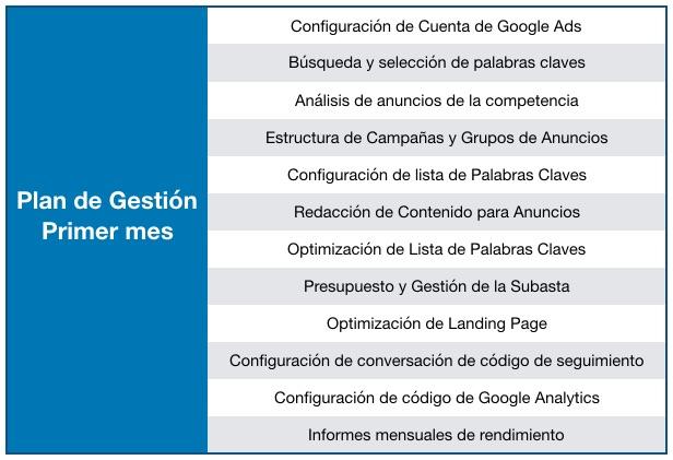 Anuncios en Google en Panamá